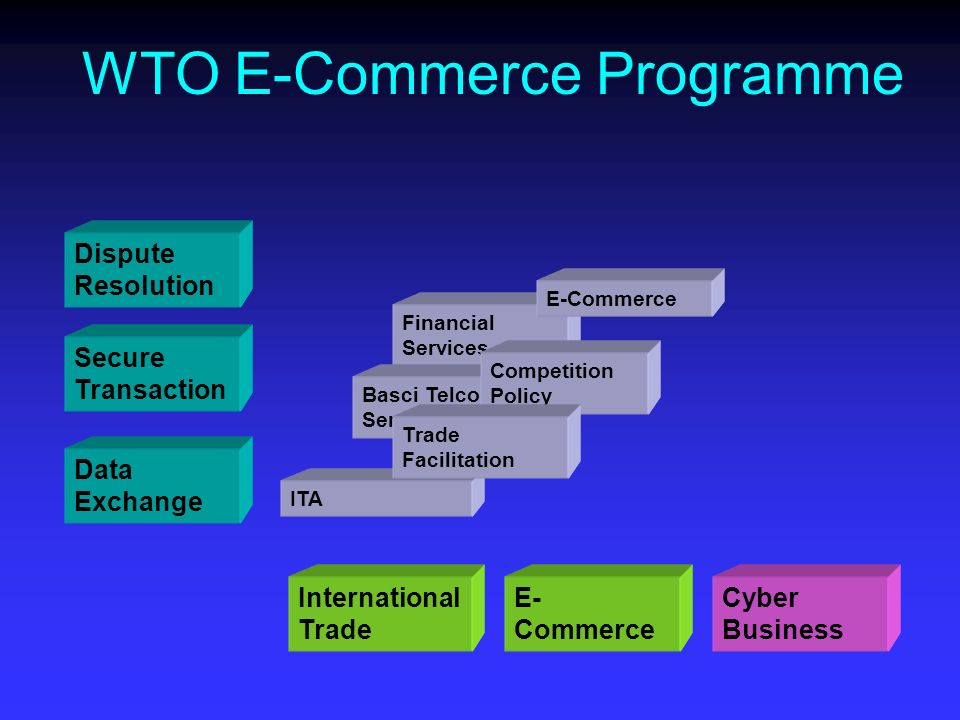 Financial Services Dispute Resolution Secure Transaction Data Exchange WTO E-Commerce Programme International Trade E- Commerce Cyber Business ITA Basci Telcom Services Competition Policy E-Commerce Trade Facilitation