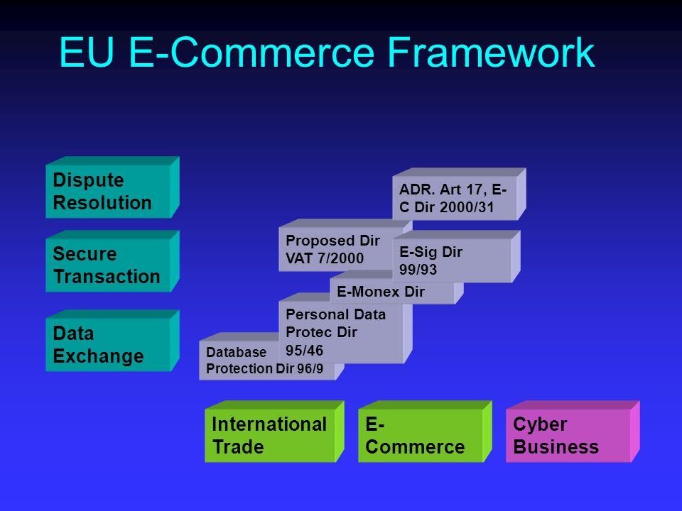 Proposed Dir VAT 7/2000 Dispute Resolution Secure Transaction Data Exchange EU E-Commerce Framework International Trade E- Commerce Cyber Business Database Protection Dir 96/9 Personal Data Protec Dir 95/46 E-Monex Dir E-Sig Dir 99/93 ADR.