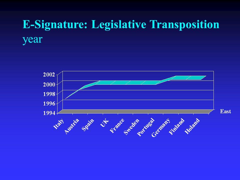 E-Signature: Legislative Transposition year