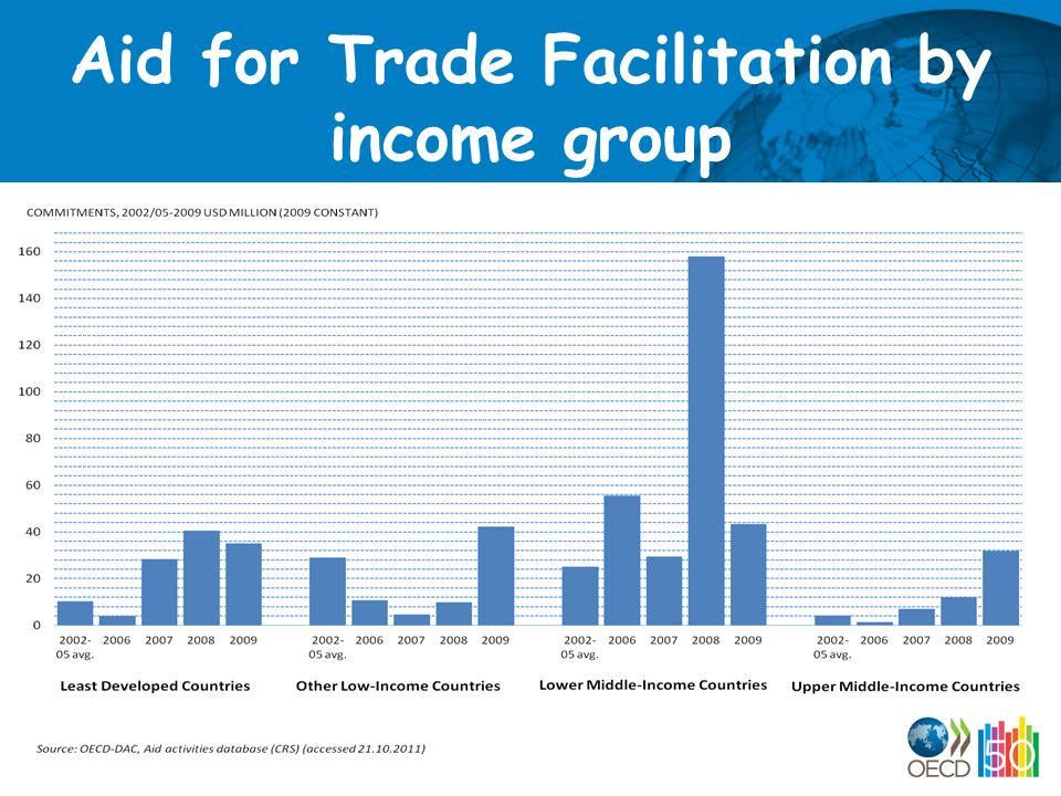 Aid for Trade Facilitation by income group