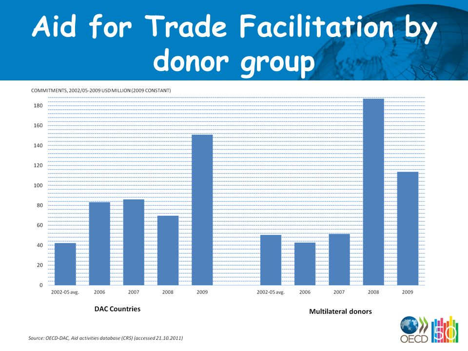 Aid for Trade Facilitation by donor group