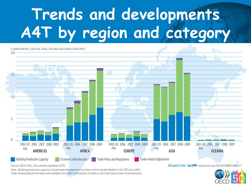 Trends and developments A4T by region and category