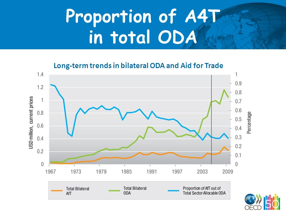 Proportion of A4T in total ODA Long-term trends in bilateral ODA and Aid for Trade