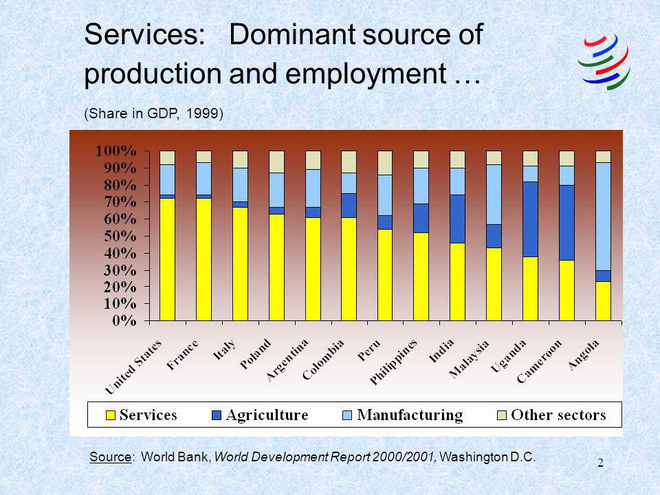 2 Services: Dominant source of production and employment … (Share in GDP, 1999) Source: World Bank, World Development Report 2000/2001, Washington D.C.