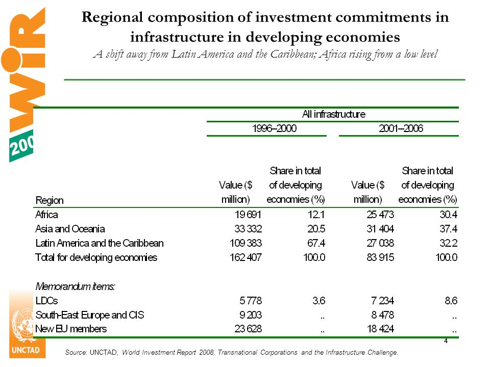 5 Least developed countries are still marginalized in FDI in infrastructure Least developed countries (LDCs) attract little investment from infrastructure TNCs –LDCs had less than 1% of world FDI stocks in infrastructure in 2006 –…only 5% of world FDI inflows in infrastructure in 2006… –…and 5% of the total foreign commitments in infrastructure in developing and transition economies over the period 1996-2006.