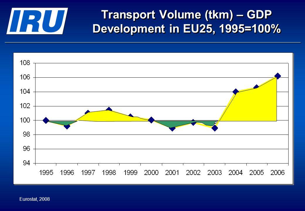 Transport Volume (tkm) – GDP Development in EU25, 1995=100% Eurostat, 2008