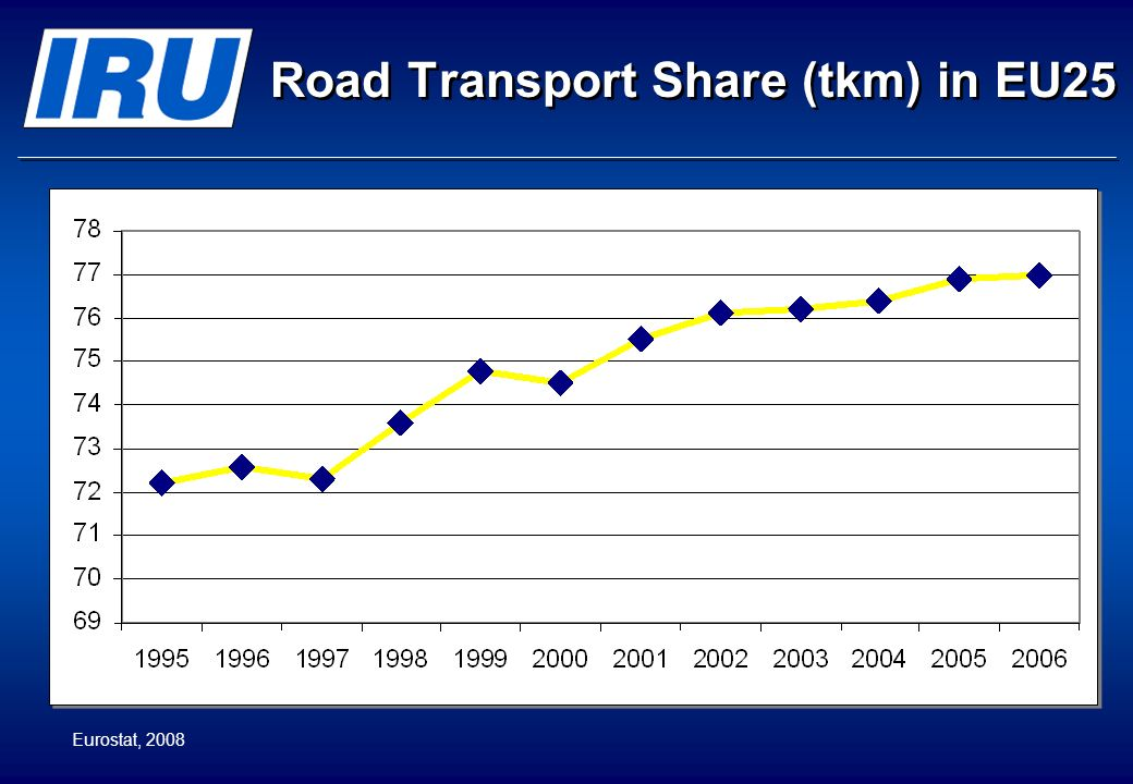 © International Road Transport Union (IRU) 2008 Page 7 Road transport tonnage distances in Europe