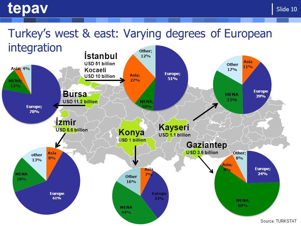 Turkeys west & east: Varying degrees of European integration Source: TURKSTAT Bursa USD 11.2 billion İstanbul USD 51 billion Kocaeli USD 10 billion Ko