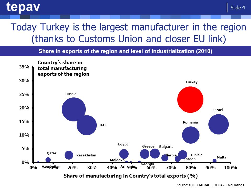 Today Turkey is the largest manufacturer in the region (thanks to Customs Union and closer EU link) Countrys share in total manufacturing exports of t