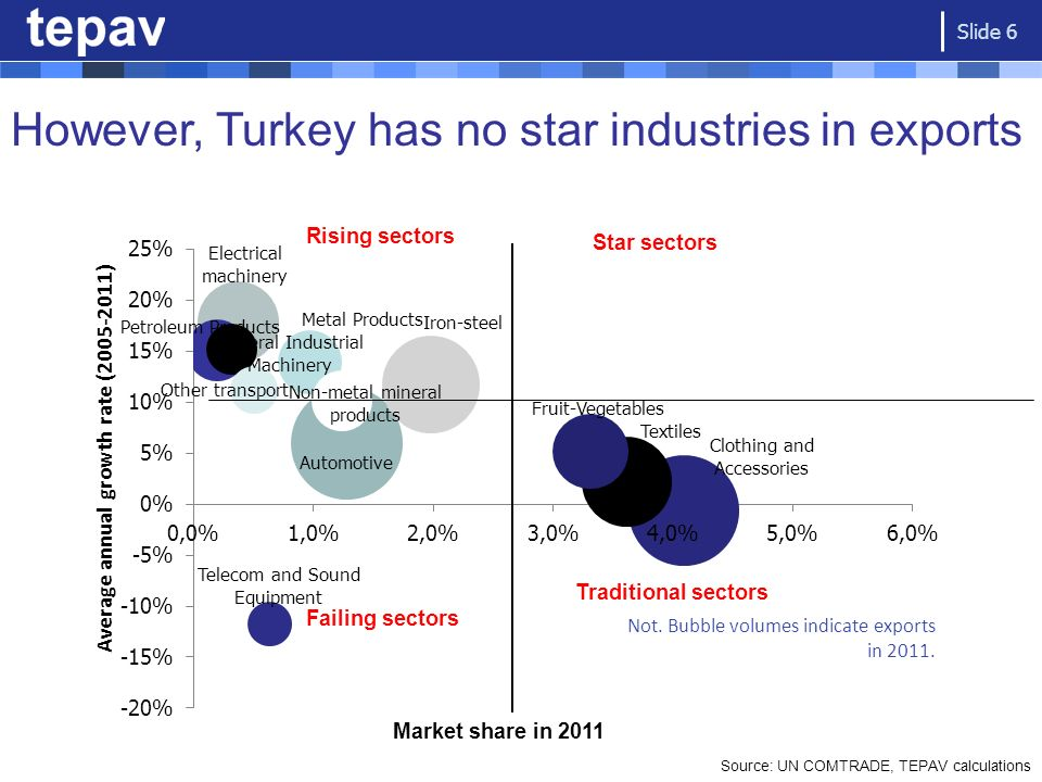 And loss of competitiveness is a challenge: Comparison of Turkey with EU- Accession 12 Source: WEF (2007-2008), REF Calculations Slide 7