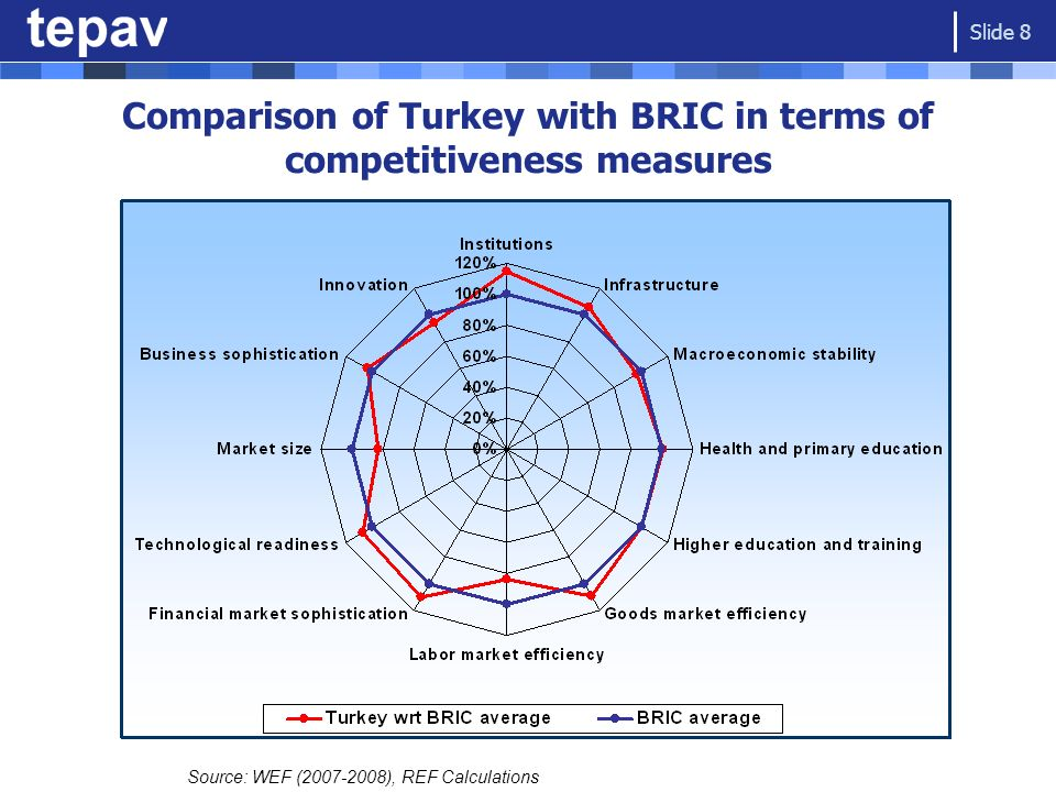 Comparison of Turkey with BRIC in terms of competitiveness measures Source: WEF (2007-2008), REF Calculations Slide 8