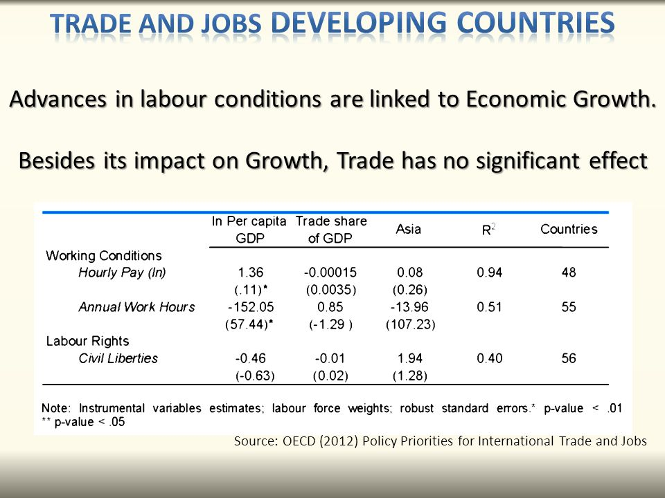 Source: OECD (2012) Policy Priorities for International Trade and Jobs