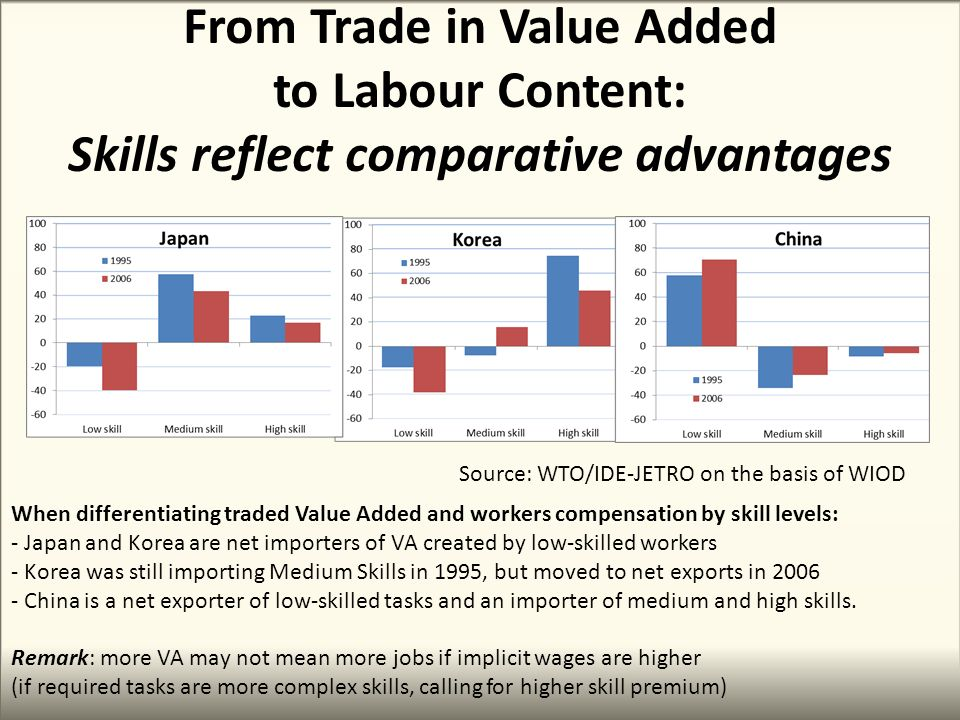 From Trade in Value Added to Labour Content: Skills reflect comparative advantages When differentiating traded Value Added and workers compensation by skill levels: - Japan and Korea are net importers of VA created by low-skilled workers - Korea was still importing Medium Skills in 1995, but moved to net exports in 2006 - China is a net exporter of low-skilled tasks and an importer of medium and high skills.