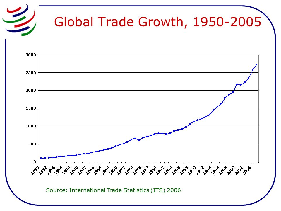 Rising trade share in global output 5.5 10.3 17.6 19.4 0 5 10 15 20 25 1950197520002005 Year Share of GDP Sources: Maddison (2001) and ITS 2006.