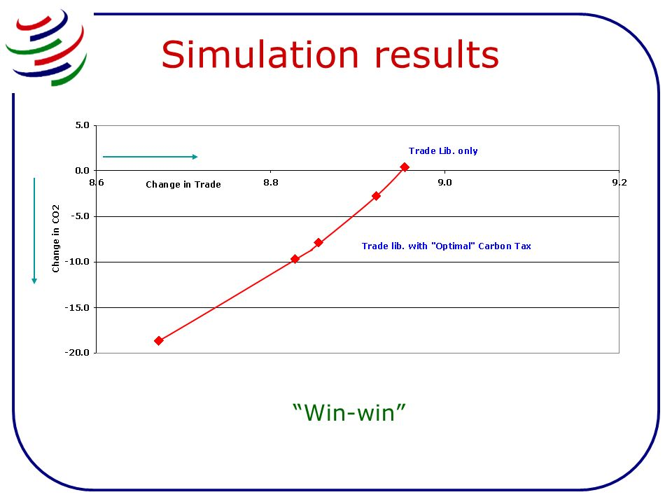 Simulation results Win-win