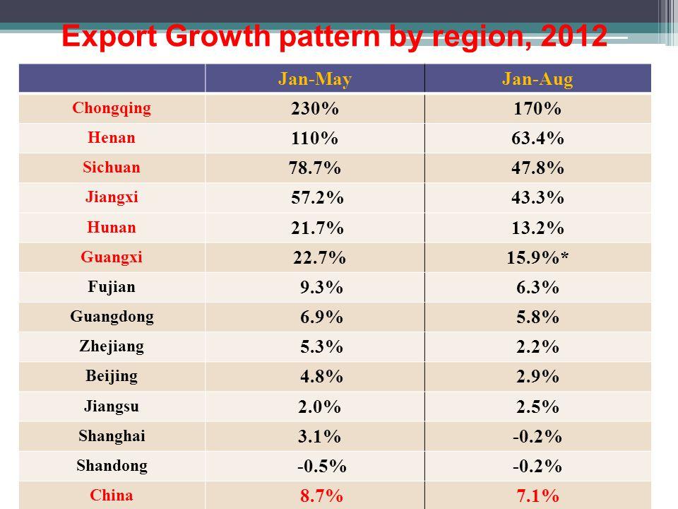 Export Growth pattern by region, 2012 Jan-MayJan-Aug Chongqing 230%170% Henan 110%63.4% Sichuan 78.7%47.8% Jiangxi 57.2%43.3% Hunan 21.7%13.2% Guangxi