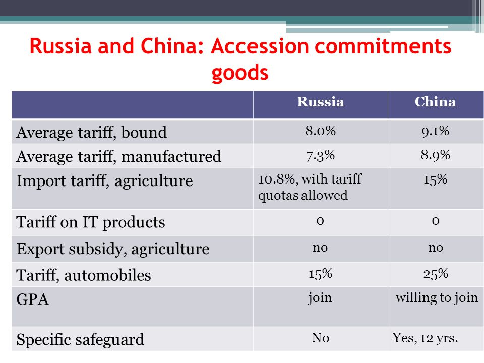 Russia and China: Accession commitments goods RussiaChina Average tariff, bound 8.0%9.1% Average tariff, manufactured 7.3%8.9% Import tariff, agriculture 10.8%, with tariff quotas allowed 15% Tariff on IT products 00 Export subsidy, agriculture no Tariff, automobiles 15%25% GPA join willing to join Specific safeguard NoYes, 12 yrs.