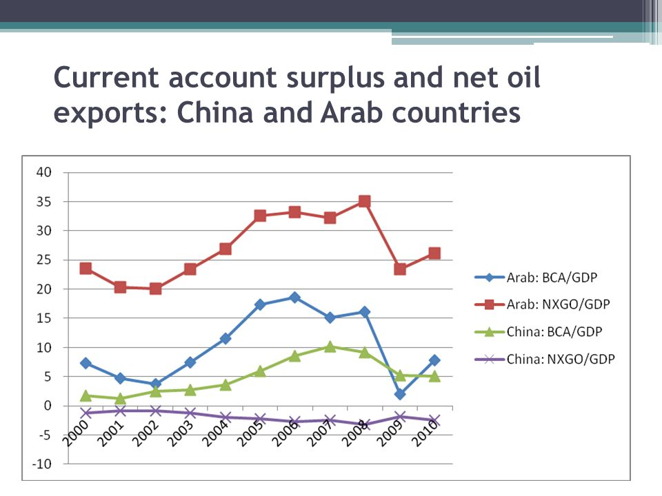Current account surplus and net oil exports: China and Arab countries