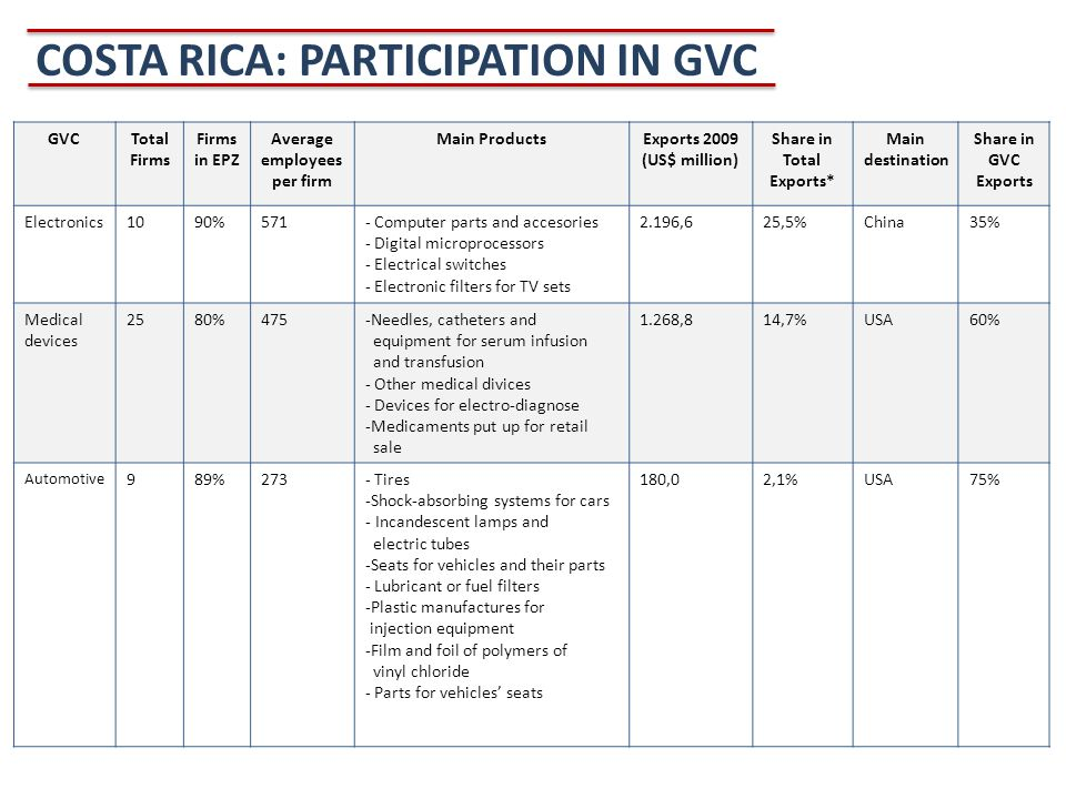 COSTA RICA: PARTICIPATION IN GVC GVCTotal Firms Firms in EPZ Average employees per firm Main ProductsExports 2009 (US$ million) Share in Total Exports* Main destination Share in GVC Exports Electronics1090%571- Computer parts and accesories - Digital microprocessors - Electrical switches - Electronic filters for TV sets 2.196,625,5%China35% Medical devices 2580%475-Needles, catheters and equipment for serum infusion and transfusion - Other medical divices - Devices for electro-diagnose -Medicaments put up for retail sale 1.268,814,7%USA60% Automotive 989%273- Tires -Shock-absorbing systems for cars - Incandescent lamps and electric tubes -Seats for vehicles and their parts - Lubricant or fuel filters -Plastic manufactures for injection equipment -Film and foil of polymers of vinyl chloride - Parts for vehicles seats 180,02,1%USA75%