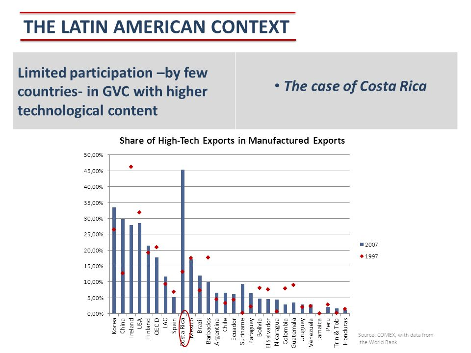 THE LATIN AMERICAN CONTEXT Limited participation –by few countries- in GVC with higher technological content The case of Costa Rica Source: COMEX, with data from the World Bank