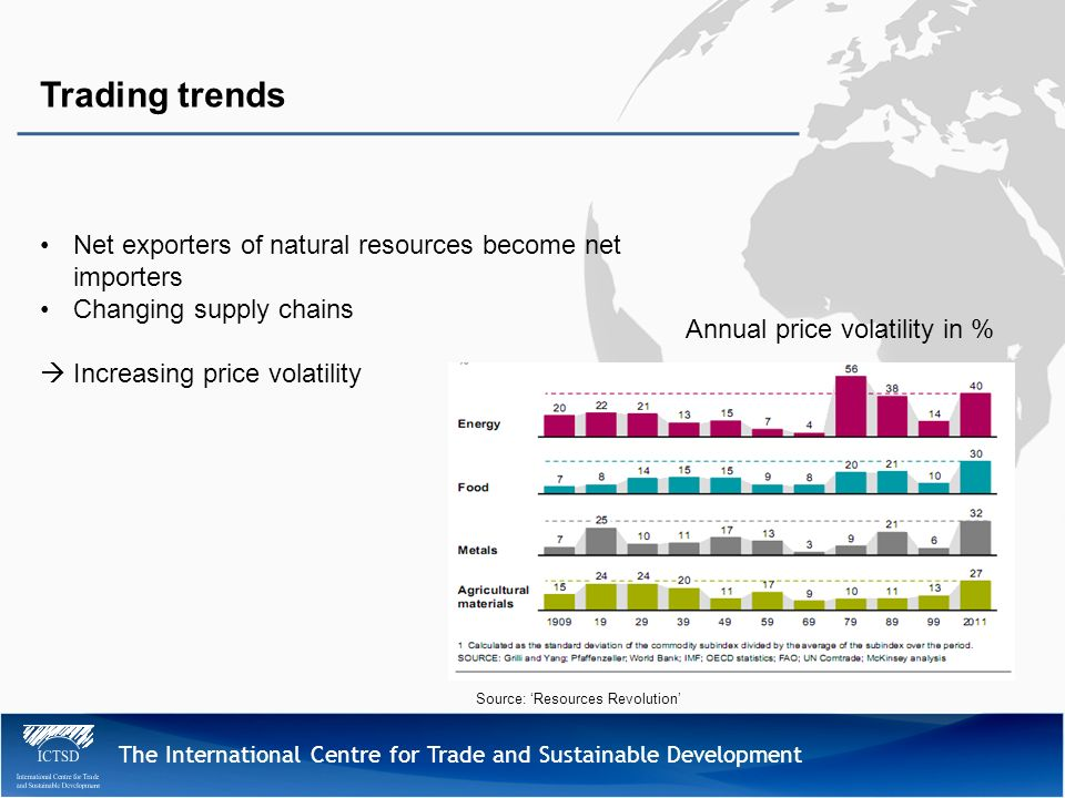 The International Centre for Trade and Sustainable Development Trading trends Net exporters of natural resources become net importers Changing supply