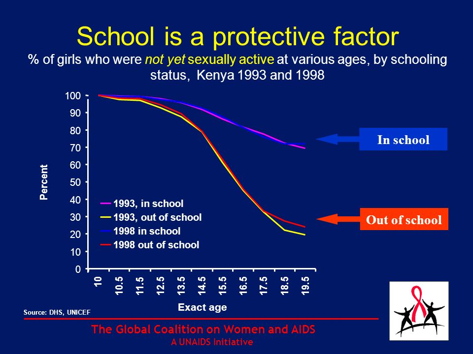 The Global Coalition on Women and AIDS A UNAIDS Initiative School is a protective factor % of girls who were not yet sexually active at various ages, by schooling status, Kenya 1993 and 1998 In school Out of school Source: DHS, UNICEF 0 10 20 30 40 50 60 70 80 90 100 10 10.511.512.5 13.514.515.516.517.518.519.5 Exact age Percent 1993, in school 1993, out of school 1998 in school 1998 out of school