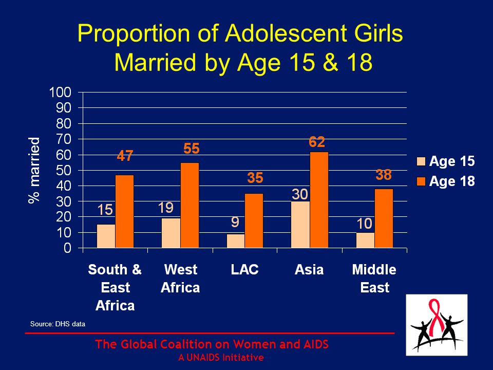 The Global Coalition on Women and AIDS A UNAIDS Initiative Proportion of girls and boys aged 15-19 years who do not know how to protect themselves from HIV Surveys in selected countries, 1994-1998 0 10 20 30 40 50 60 70 80 90 100 Bangladesh Mozambique Niger Chad Tanzania Comoros Mali Bolivia Peru Cameroon Nicaragua Kenya Zambia Cote d Ivoire Zimbabwe Uganda Brazil Proportion who do not know girls boys Source: Demographic and Health Surveys, Macro International, USA, and UNICEF