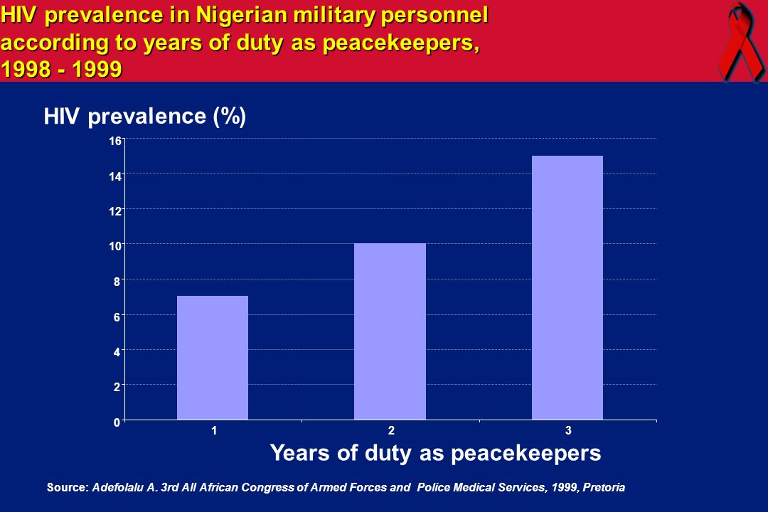 Nigeria: 11% among peacekeepers returning from Sierra Leone and Liberia vs 5% in adult population. South Africa: 60-70% in military vs 20% in adult po