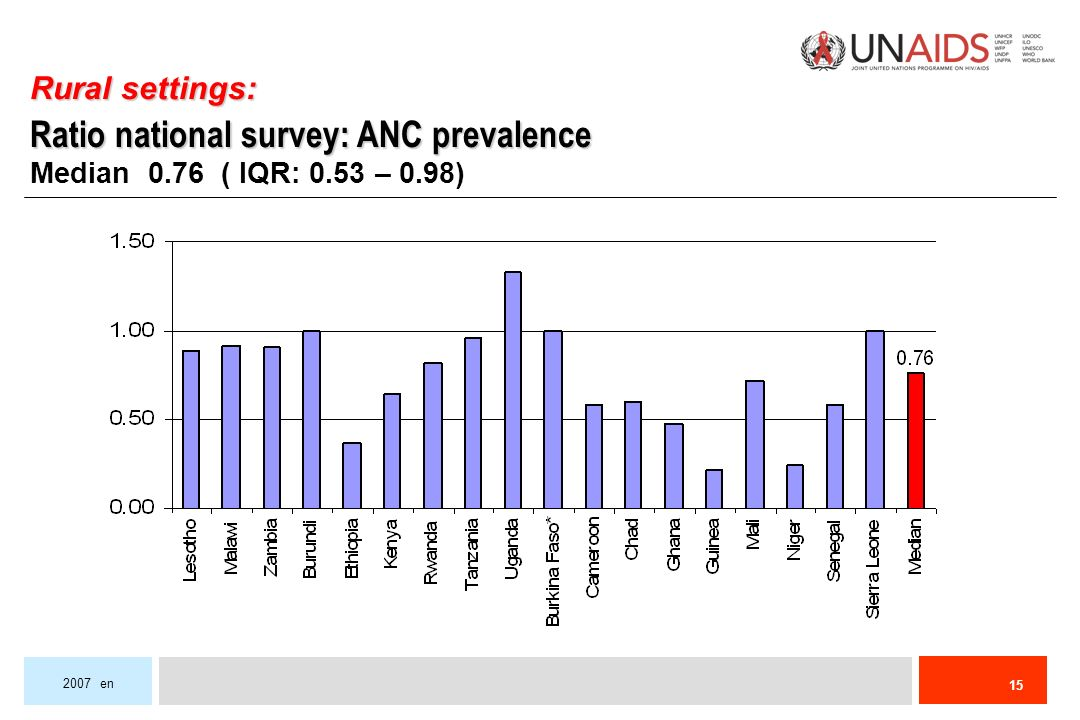 en Rural settings: Ratio national survey: ANC prevalence Median 0.76 ( IQR: 0.53 – 0.98)
