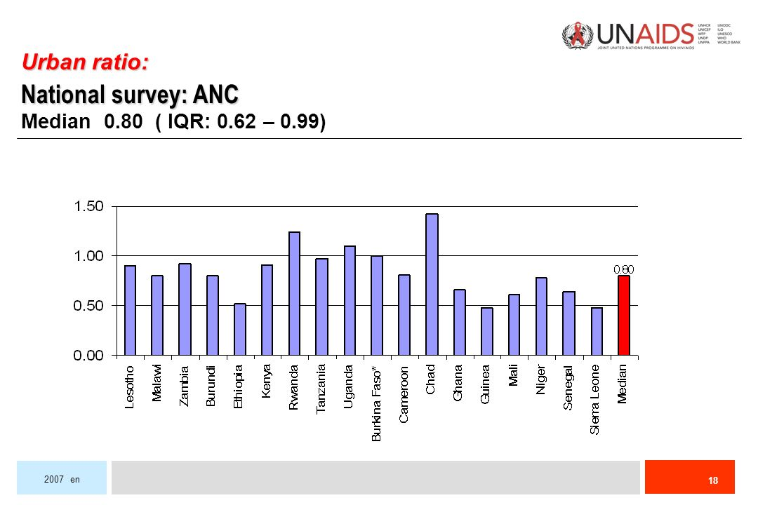 en Urban ratio: National survey: ANC Median 0.80 ( IQR: 0.62 – 0.99)