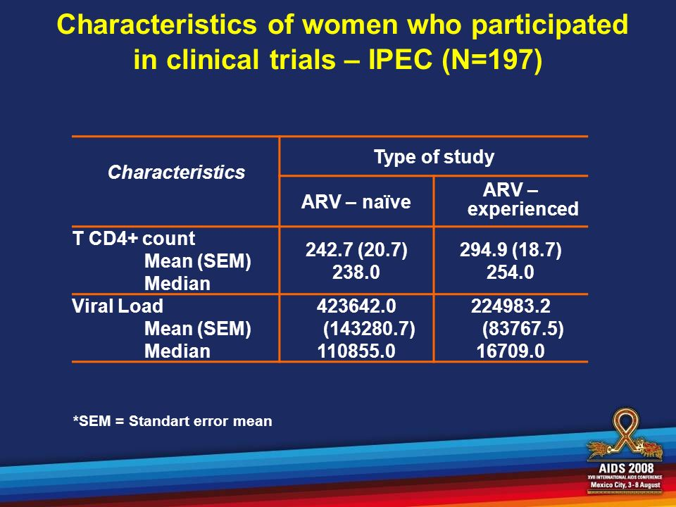 Characteristics of women who participated in clinical trials – IPEC (N=197) Characteristics Type of study ARV – naïve ARV – experienced T CD4+ count Mean (SEM) Median 242.7 (20.7) 238.0 294.9 (18.7) 254.0 Viral Load Mean (SEM) Median 423642.0 (143280.7) 110855.0 224983.2 (83767.5) 16709.0 *SEM = Standart error mean