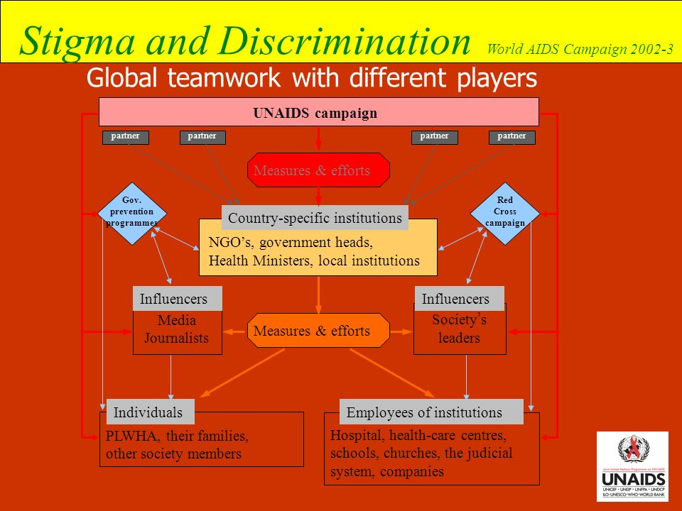 Stigma and Discrimination World AIDS Campaign 2002-3 Global teamwork with different players UNAIDS campaign Measures & efforts NGOs, government heads,