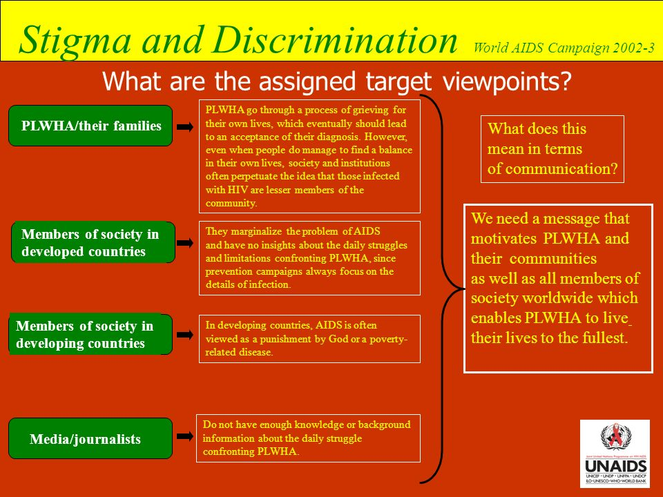 Stigma and Discrimination World AIDS Campaign 2002-3 What are the assigned target viewpoints? PLWHA go through a process of grieving for their own liv