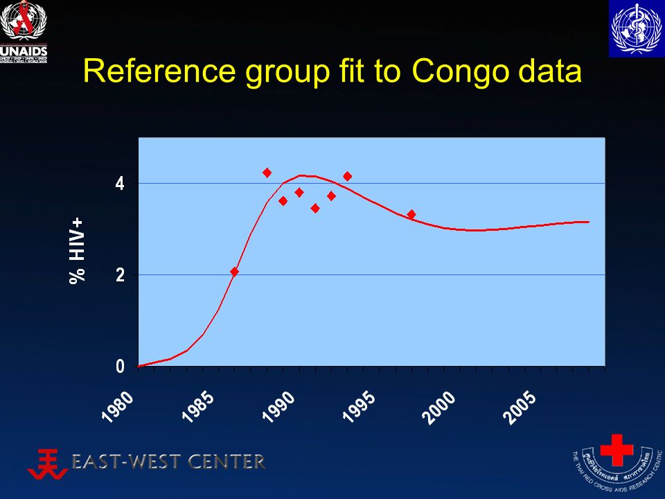 Reference group fit to Congo data