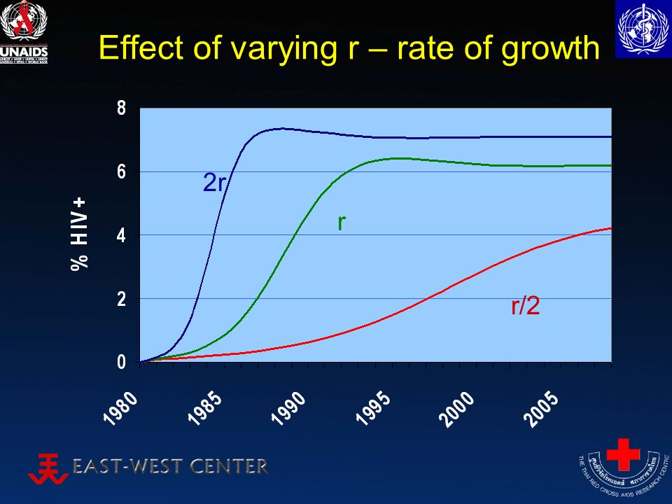 Effect of varying r – rate of growth r 2r r/2