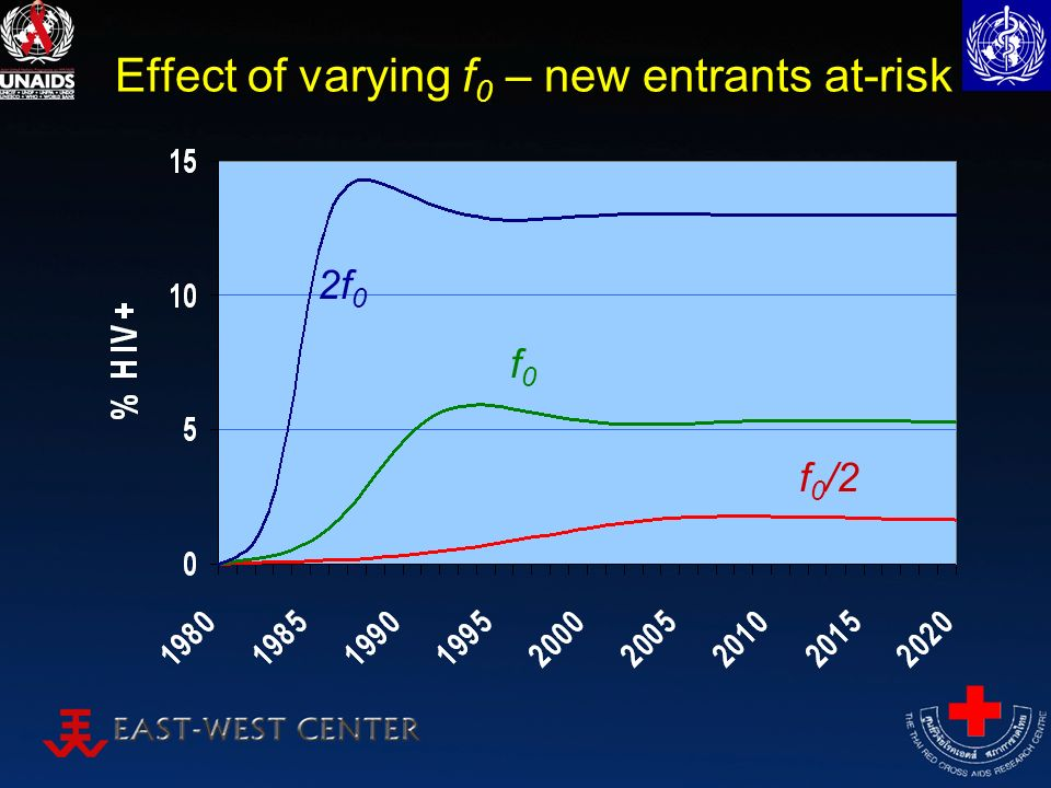 Effect of varying f 0 – new entrants at-risk f0f0 2f 0 f 0 /2
