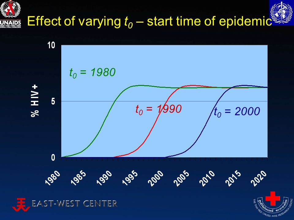 Effect of varying t 0 – start time of epidemic t 0 = 2000 t 0 = 1990 t 0 = 1980
