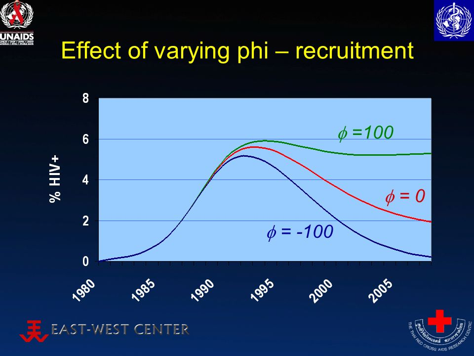 Effect of varying phi – recruitment =100 = -100 = 0