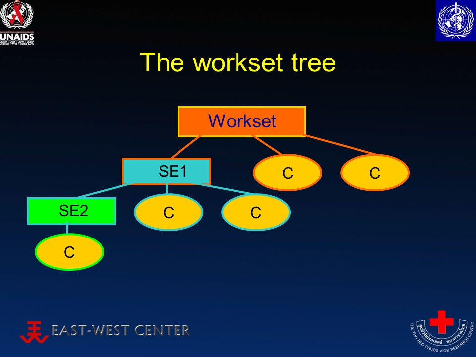 The workset tree SE1 CC SE2 C Workset CC