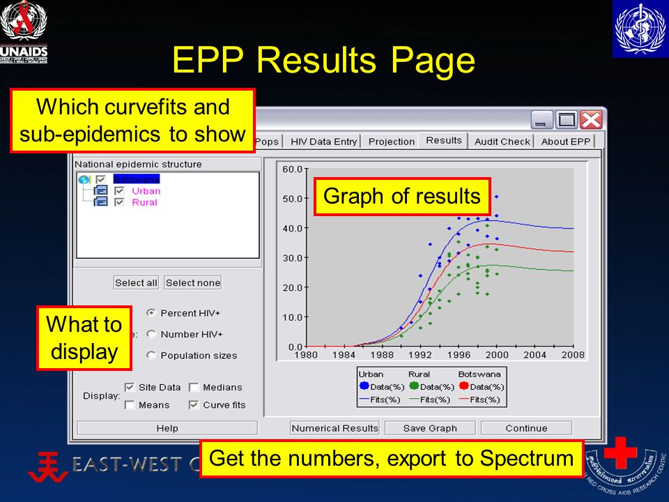 EPP Results Page Which curvefits and sub-epidemics to show Get the numbers, export to Spectrum Graph of results What to display
