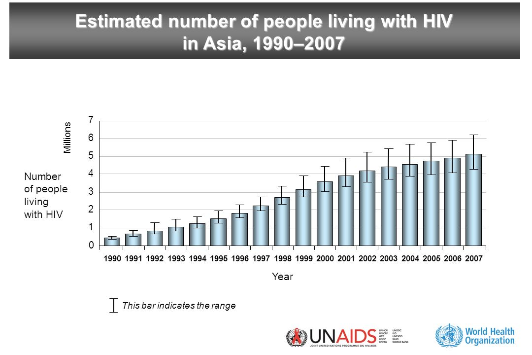 Estimated number of people living with HIV in Asia, 1990–2007 This bar indicates the range Year Millions Number of people living with HIV 1 7 6