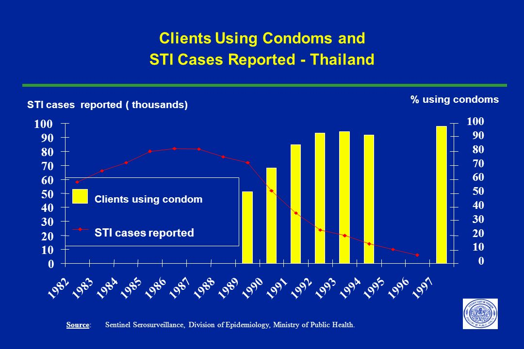 Clients Using Condoms and STI Cases Reported - Thailand 0 10 20 30 40 50 60 70 80 90 100 1982198319841985198619871988198919901991199219931994199519961
