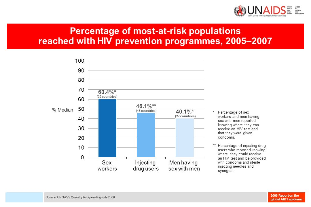 2008 Report on the global AIDS epidemic Percentage of most-at-risk populations reached with HIV prevention programmes, 2005–2007 Sex workers Injecting drug users Men having sex with men % Median 60.4%* (39 countries) 46.1%** (15 countries) 40.1%* (27 countries) 20 50 80 60 70 0 10 30 40 90 100 * Percentage of sex workers and men having sex with men reported knowing where they can receive an HIV test and that they were given condoms.