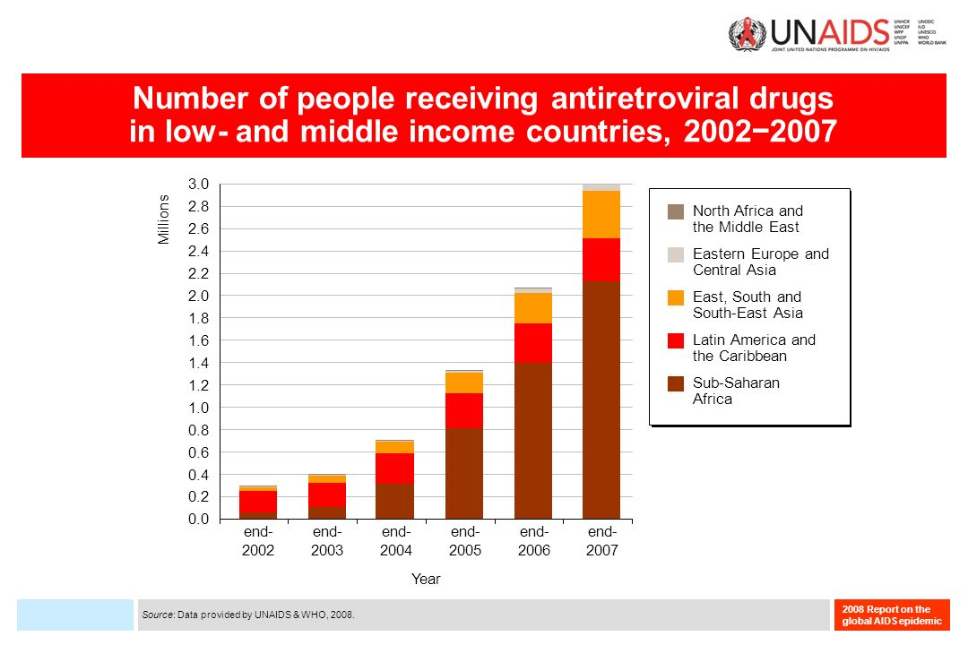 2008 Report on the global AIDS epidemic Number of people receiving antiretroviral drugs in low- and middle income countries, 20022007 Source: Data provided by UNAIDS & WHO, 2008.