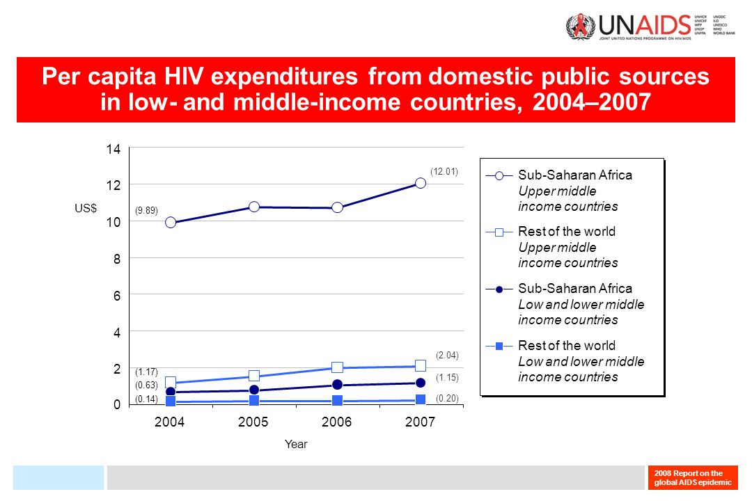 2008 Report on the global AIDS epidemic Per capita HIV expenditures from domestic public sources in low- and middle-income countries, 2004–2007 Year 2004200620052007 4 8 12 0 2 6 10 14 US$ Sub-Saharan Africa Upper middle income countries Rest of the world Upper middle income countries Rest of the world Low and lower middle income countries Sub-Saharan Africa Low and lower middle income countries (9.89) (1.17) (0.63) (0.14) (12.01) (2.04) (1.15) (0.20)