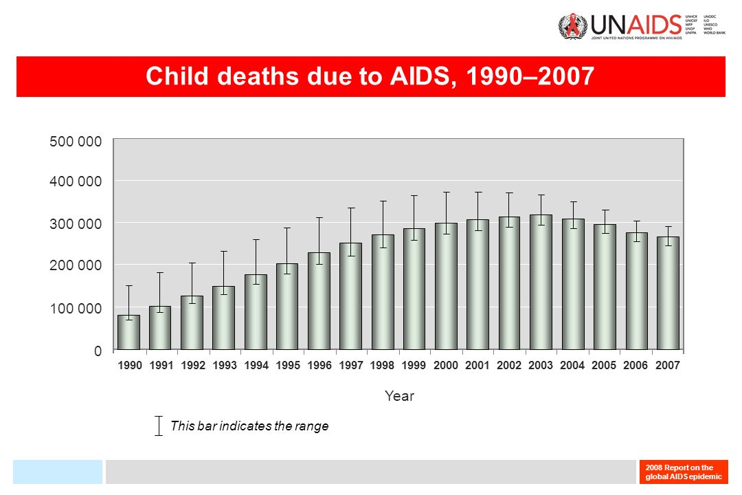 2008 Report on the global AIDS epidemic