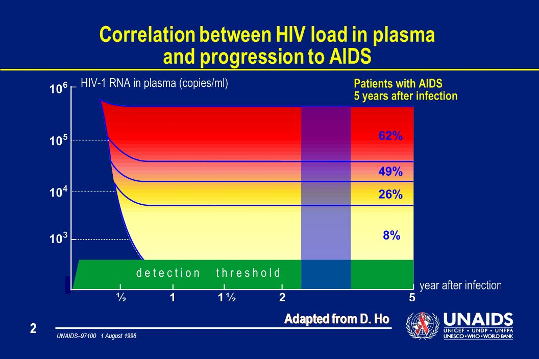 2 UNAIDS– August 1998 Correlation between HIV load in plasma and progression to AIDS Adapted from D.