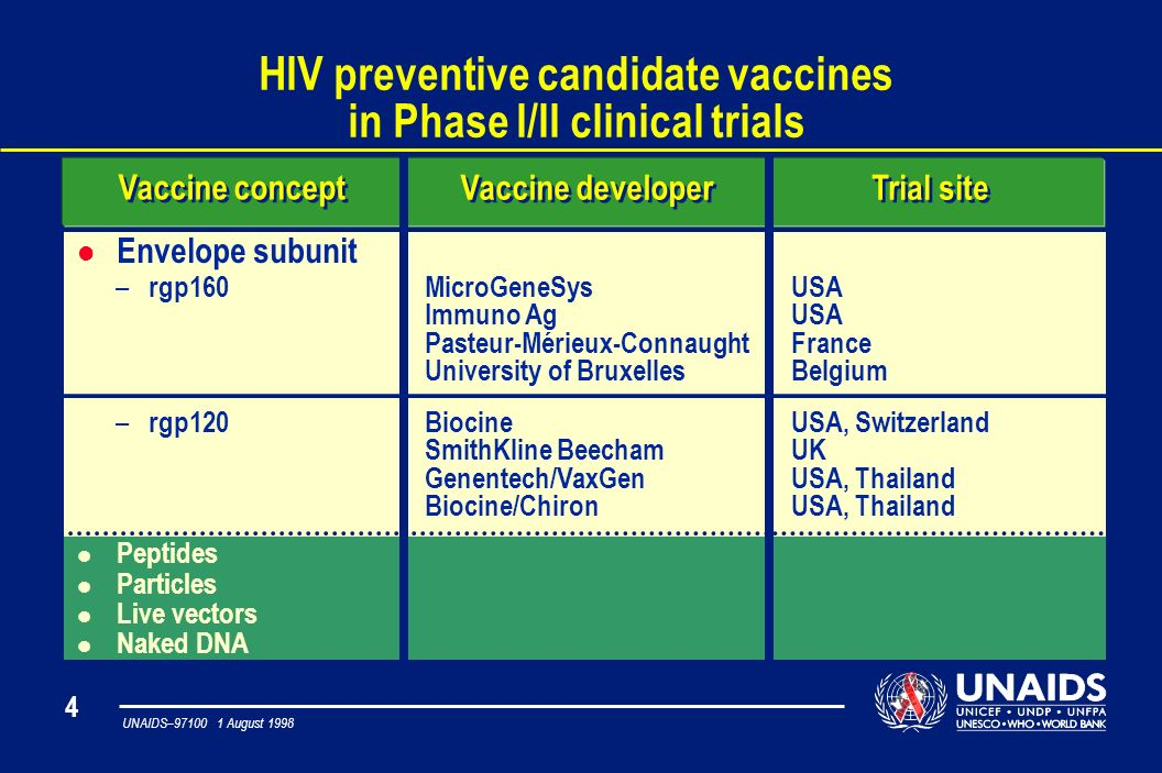 4 UNAIDS– August 1998 HIV preventive candidate vaccines in Phase I/II clinical trials Vaccine developer Vaccine concept Trial site l Envelope subunit MicroGeneSys Immuno Ag Pasteur-Mérieux-Connaught University of Bruxelles USA France Belgium – rgp160 Biocine SmithKline Beecham Genentech/VaxGen Biocine/Chiron USA, Switzerland UK USA, Thailand – rgp120 l Peptides l Particles l Live vectors l Naked DNA