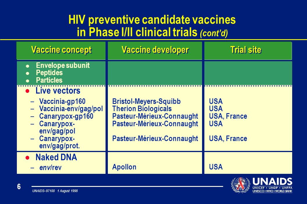 6 UNAIDS– August 1998 HIV preventive candidate vaccines in Phase I/II clinical trials (contd) Vaccine developer Vaccine concept Trial site l Envelope subunit l Peptides l Particles Bristol-Meyers-Squibb Therion Biologicals Pasteur-Mérieux-Connaught USA USA, France USA USA, France – Vaccinia-gp160 – Vaccinia-env/gag/pol – Canarypox-gp160 – Canarypox- env/gag/pol – Canarypox- env/gag/prot.