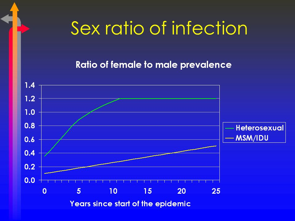 Sex ratio of infection